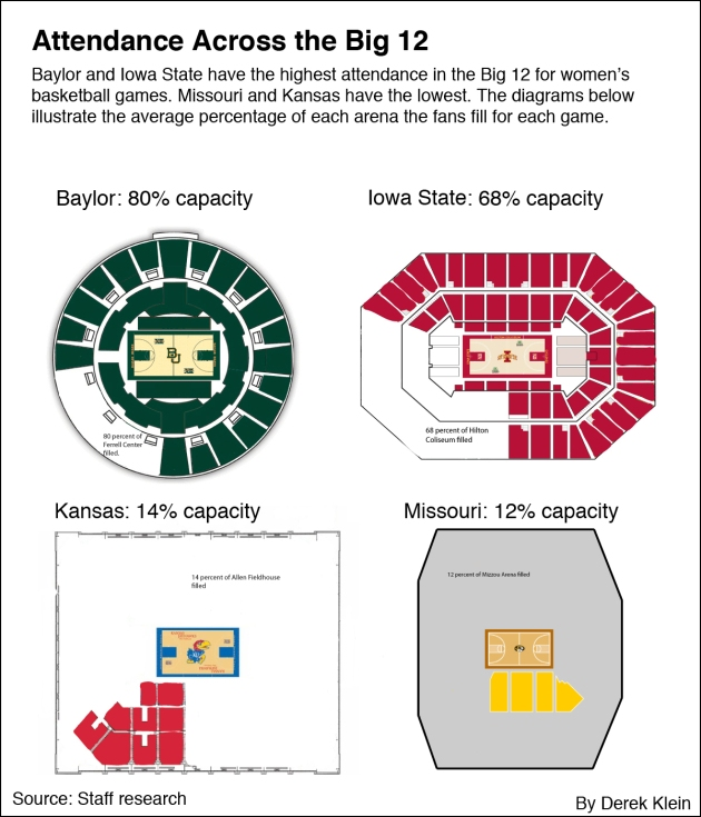 Attendance in Big 12 arenas